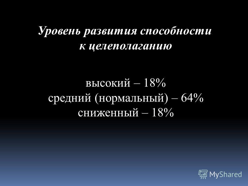 Уровень развития способности к целеполаганию высокий – 18% средний (нормальный) – 64% сниженный – 18%