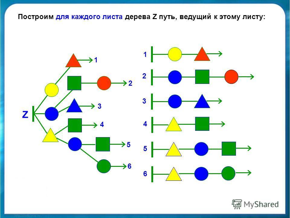Z Построим для каждого листа дерева Z путь, ведущий к этому листу: 1 1 2 2 3 3 4 4 5 5 6 6