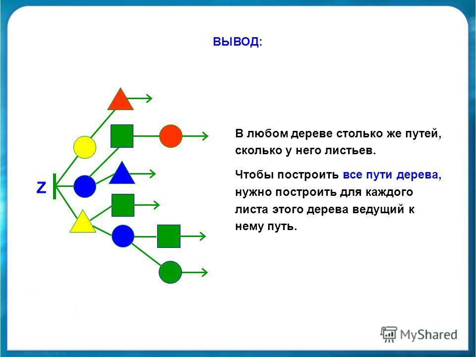 Z ВЫВОД: В любом дереве столько же путей, сколько у него листьев. Чтобы построить все пути дерева, нужно построить для каждого листа этого дерева ведущий к нему путь.