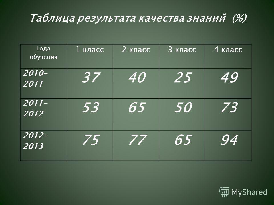Года обучения 1 класс2 класс3 класс4 класс 2010- 2011 37402549 2011- 2012 53655073 2012- 2013 75776594 Таблица результата качества знаний (%)