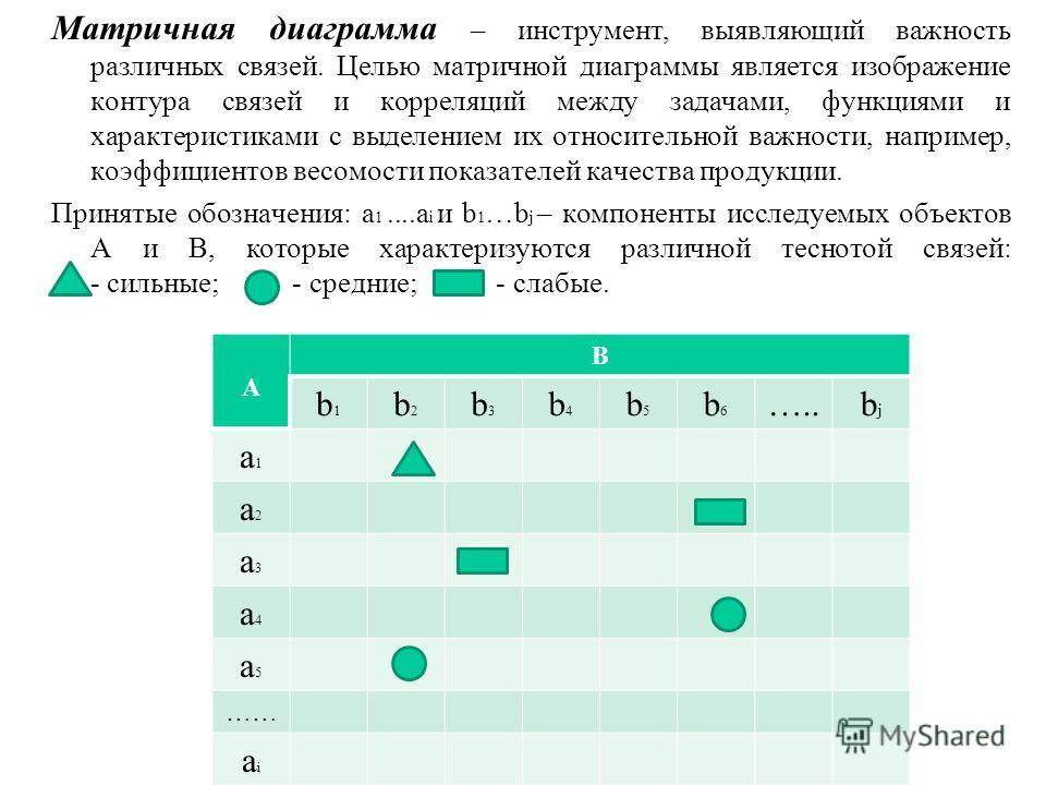 Матричная диаграмма – инструмент, выявляющий важность различных связей. Целью матричной диаграммы является изображение контура связей и корреляций между задачами, функциями и характеристиками с выделением их относительной важности, например, коэффици