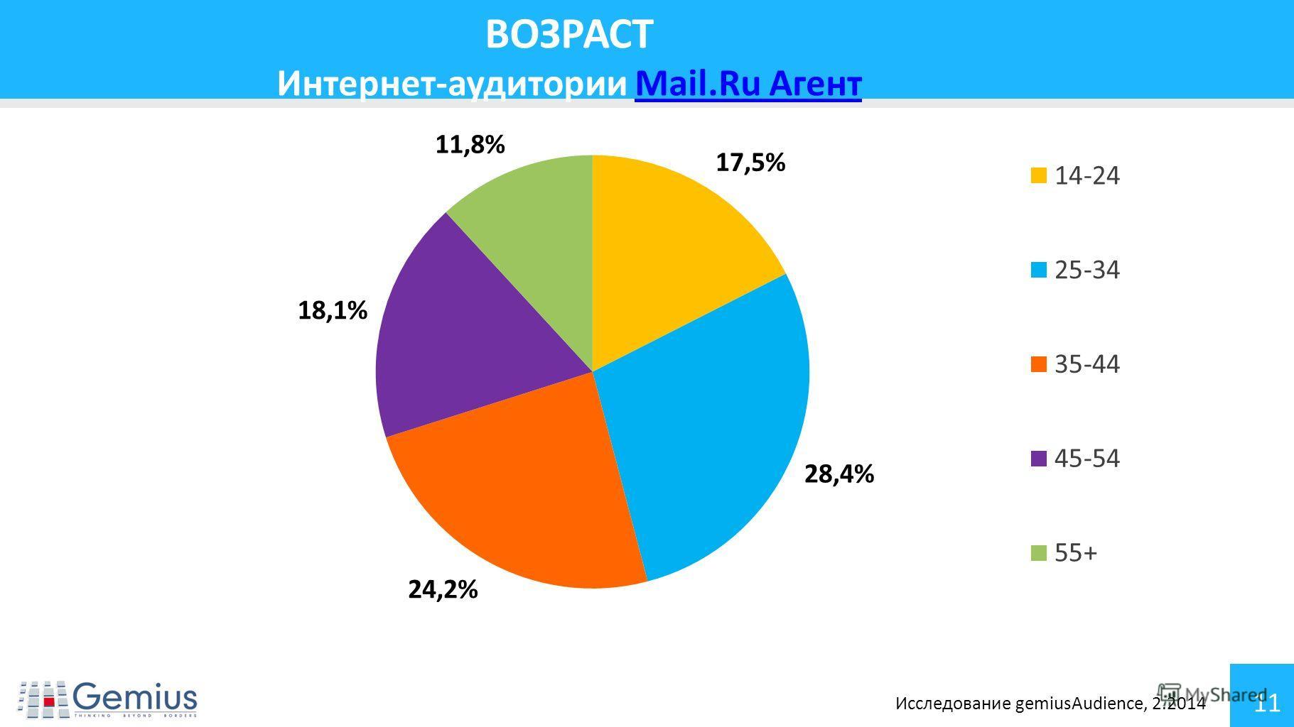 11 ВОЗРАСТ Интернет-аудитории Mail.Ru АгентMail.Ru Агент Исследование gemiusAudience, 2.2014