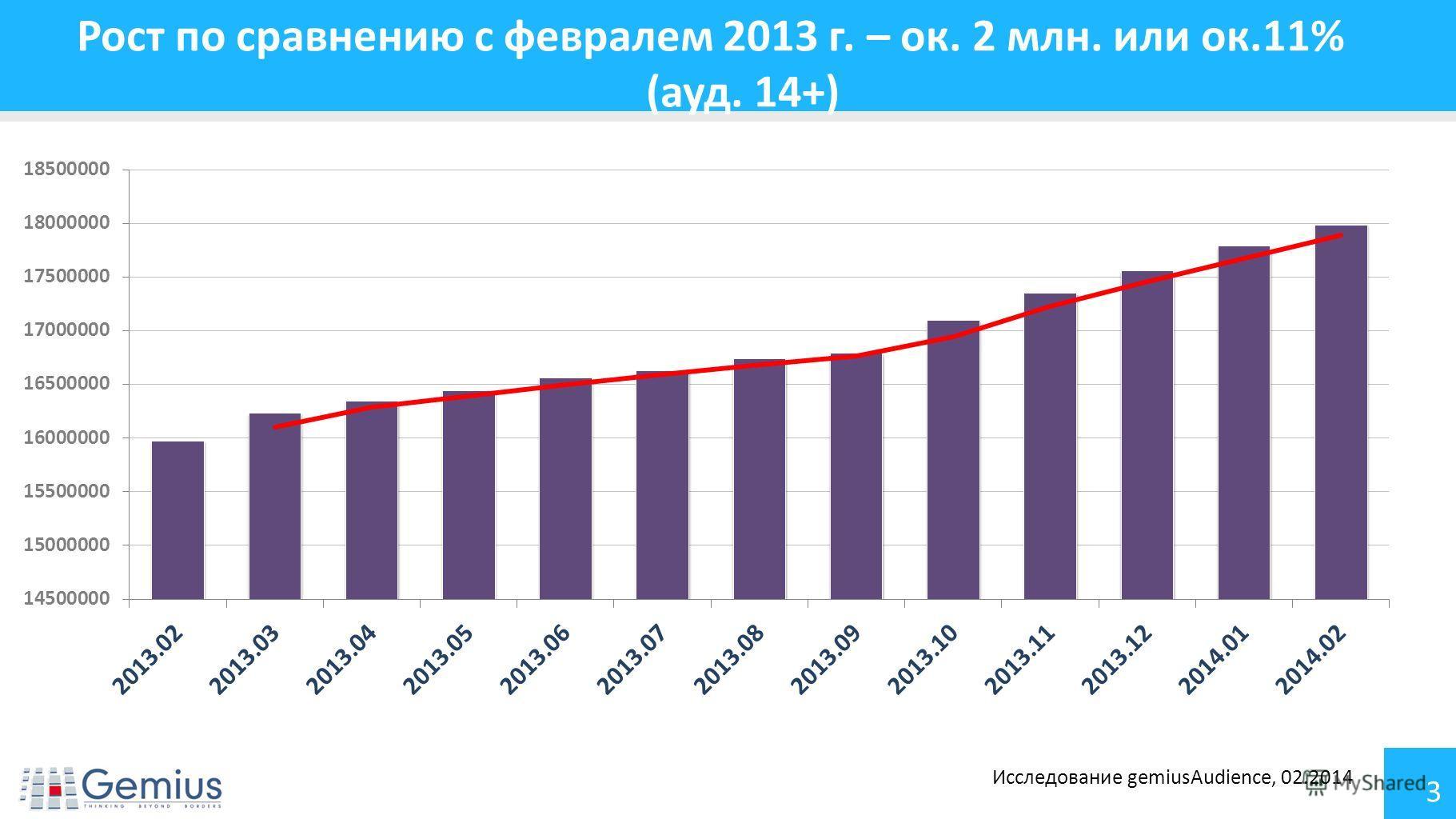 3 Рост по сравнению с февралем 2013 г. – ок. 2 млн. или ок.11% (ауд. 14+) Исследование gemiusAudience, 02.2014