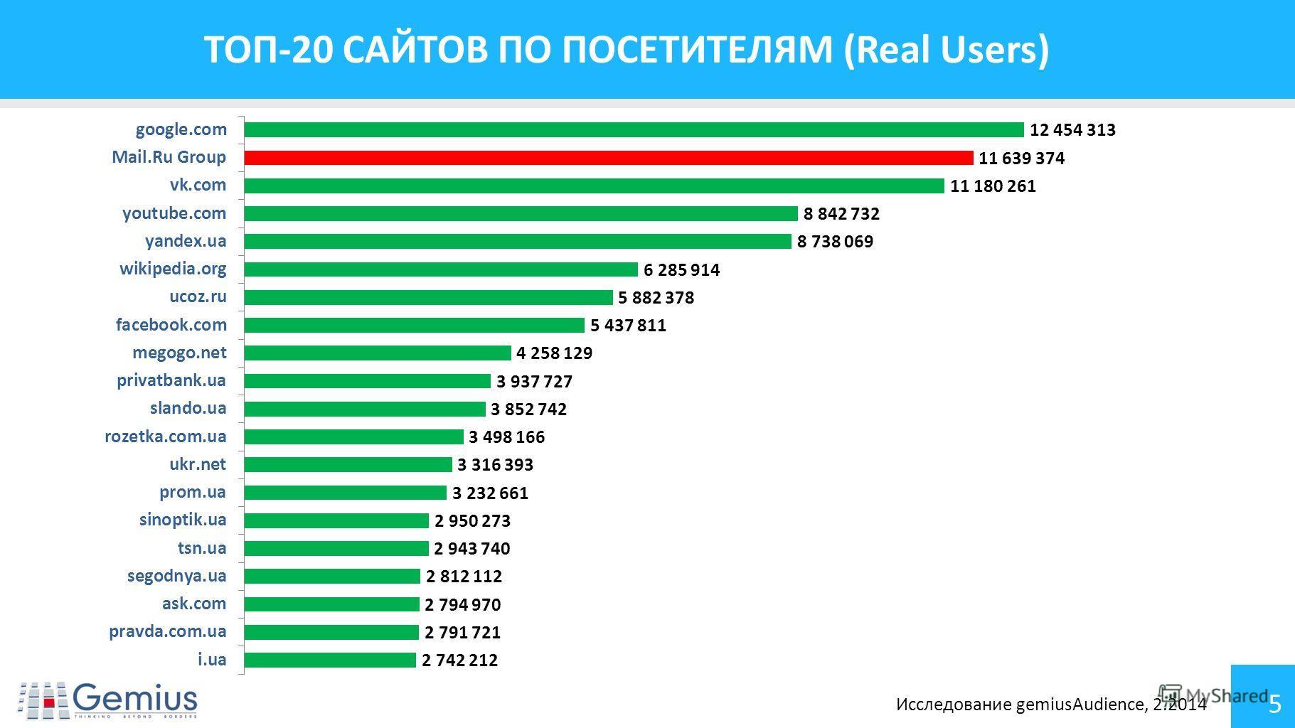 5 ТОП-20 САЙТОВ ПО ПОСЕТИТЕЛЯМ (Real Users) Исследование gemiusAudience, 2.2014