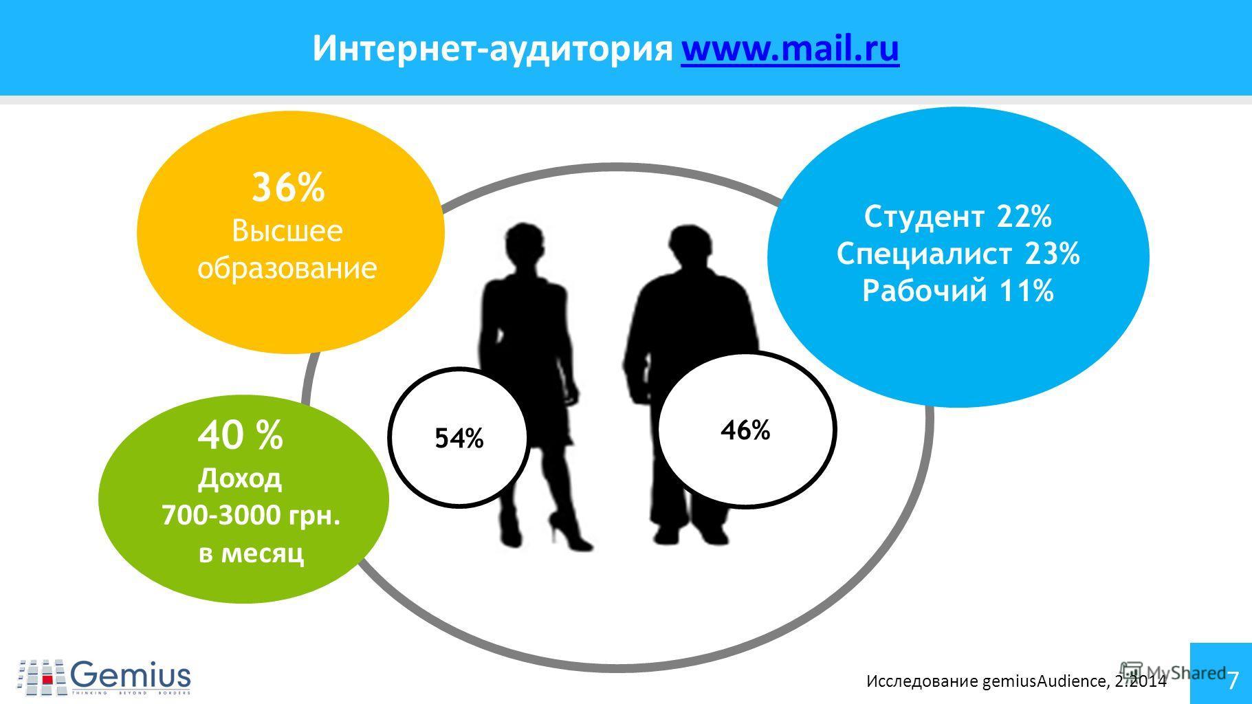 7 Интернет-аудитория www.mail.ruwww.mail.ru 36% Высшее образование 40 % Доход 700-3000 грн. в месяц 54% 46% Студент 22% Специалист 23% Рабочий 11% Исследование gemiusAudience, 2.2014