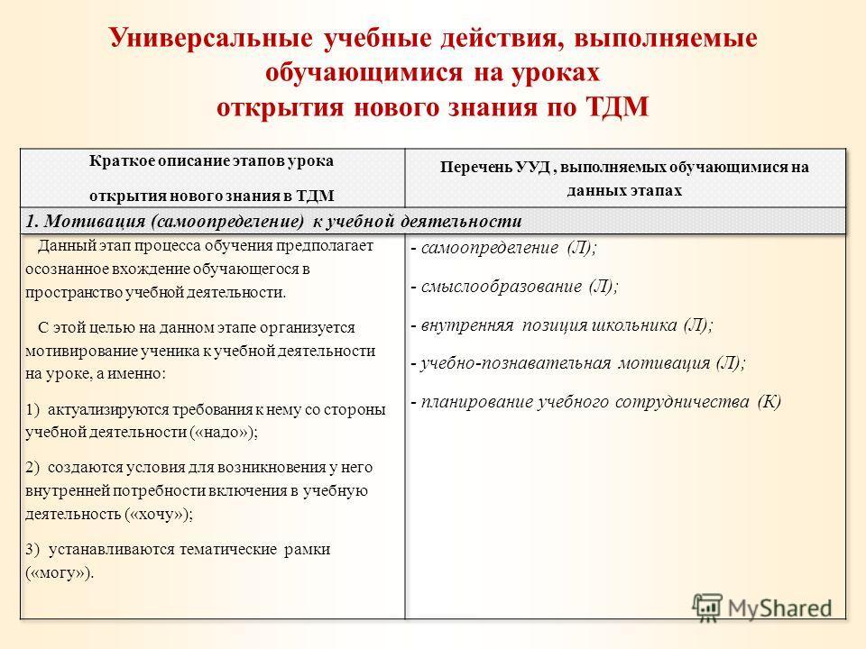 Универсальные учебные действия, выполняемые обучающимися на уроках открытия нового знания по ТДМ
