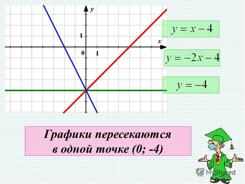 Графики пересекаются в одной точке (0; -4)