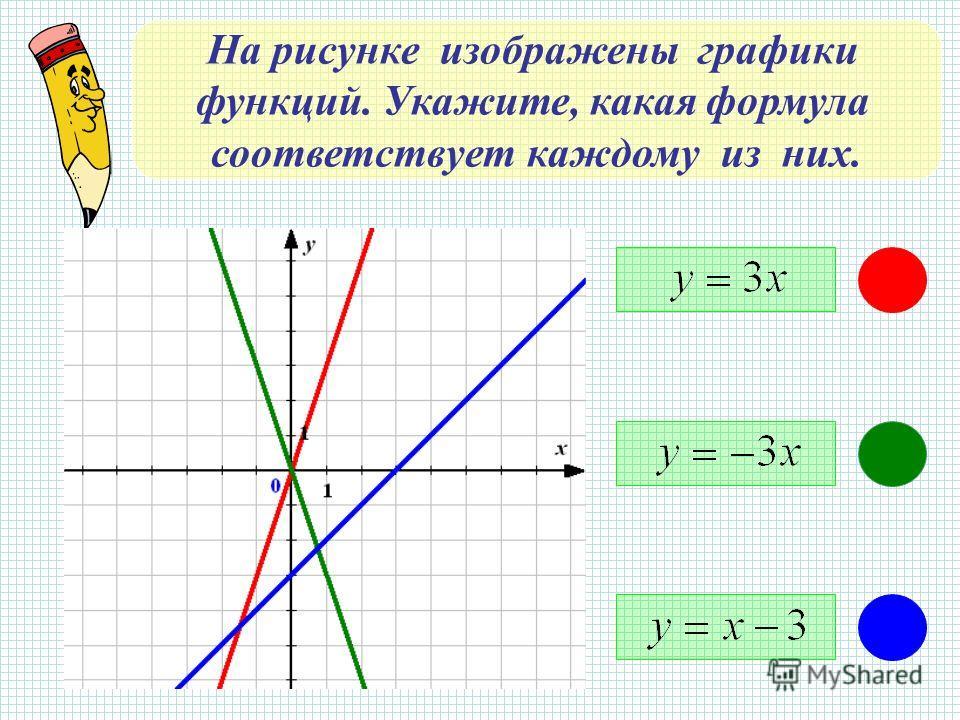 На рисунке изображены графики функций. Укажите, какая формула соответствует каждому из них.