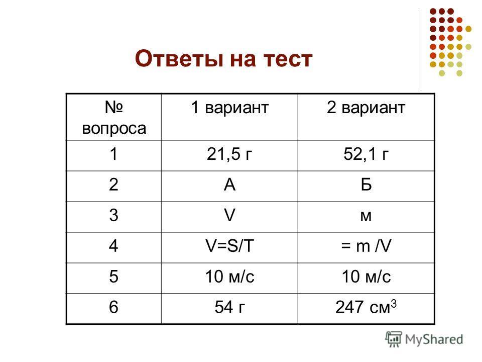 Ответы на тест вопроса 1 вариант2 вариант 121,5 г52,1 г 2АБ 3Vм 4V=S/T= m /V 510 м/с 654 г247 см 3