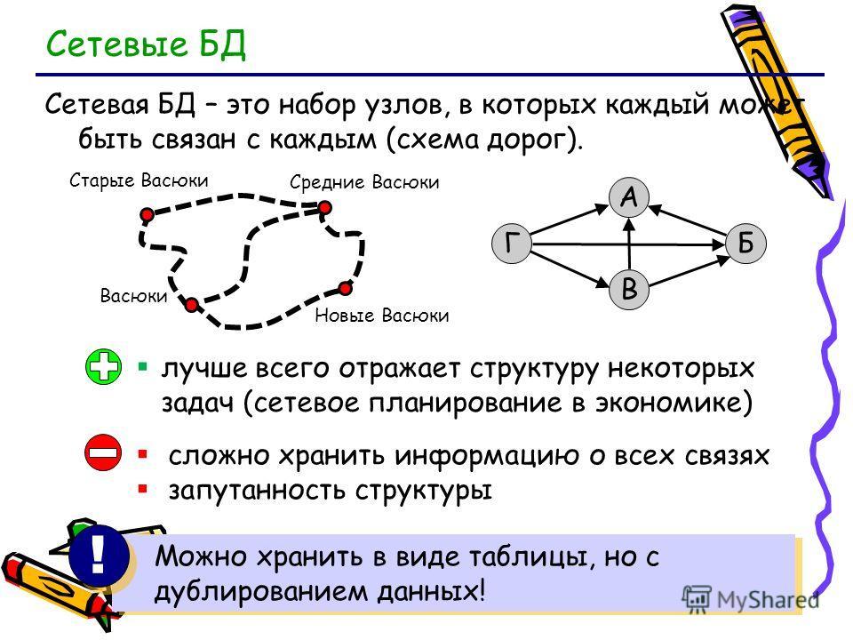 Сетевые БД Сетевая БД – это набор узлов, в которых каждый может быть связан с каждым (схема дорог). БГ А В лучше всего отражает структуру некоторых задач (сетевое планирование в экономике) сложно хранить информацию о всех связях запутанность структур
