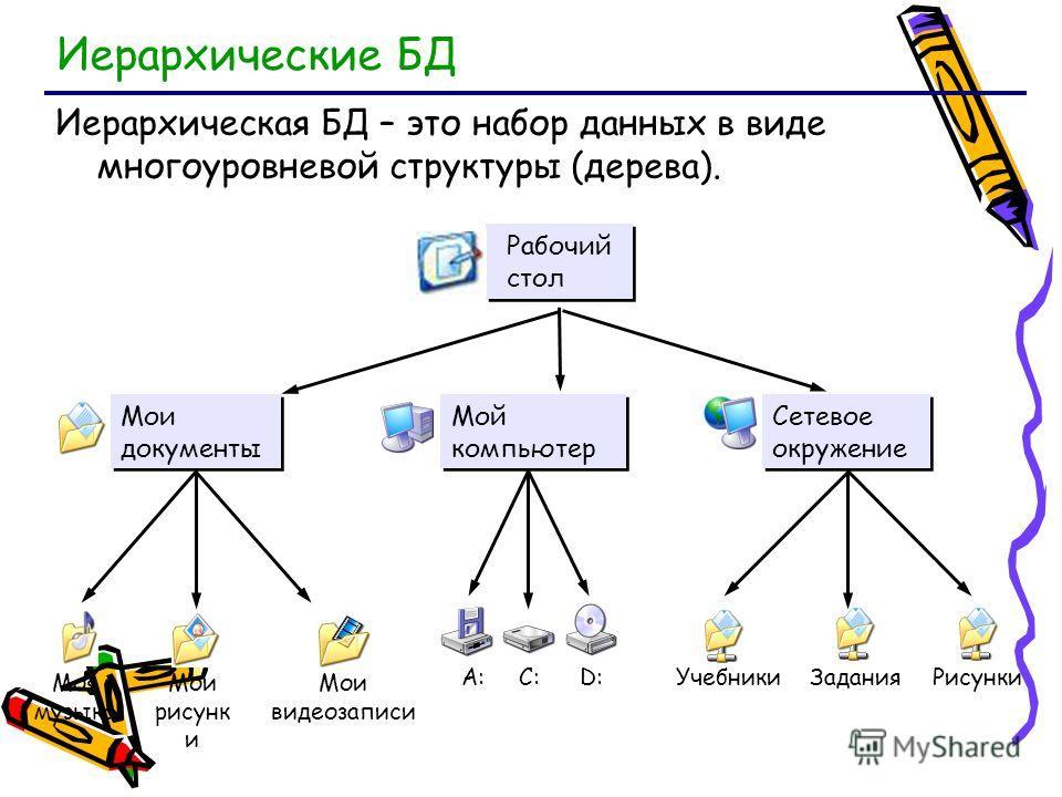 Иерархические БД Иерархическая БД – это набор данных в виде многоуровневой структуры (дерева). Мои документы Мой компьютер Сетевое окружение Мои рисунк и Моя музыка Мои видеозаписи С:С: A: D: Учебники Задания Рабочий стол Рисунки