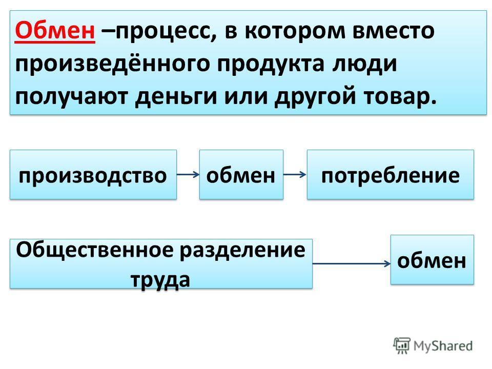 Обмен –процесс, в котором вместо произведённого продукта люди получают деньги или другой товар. производство обмен потребление Общественное разделение труда обмен