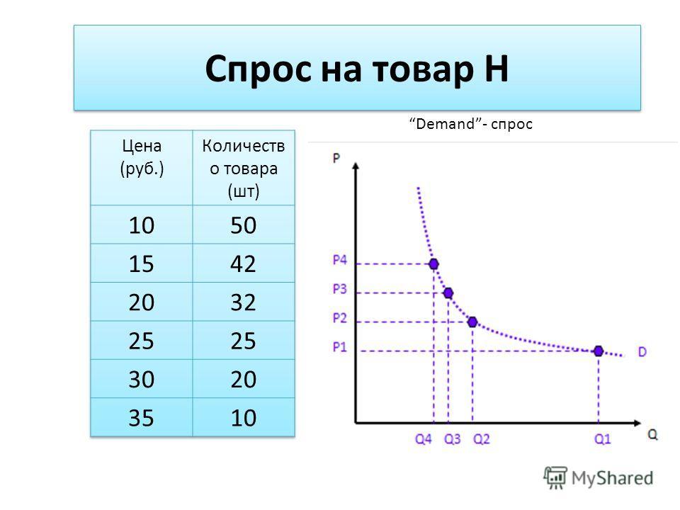 Спрос на товар Н P ( цена ) Q 10 15 20 25 30 35 102025324250 Demand- спрос D ( количество )