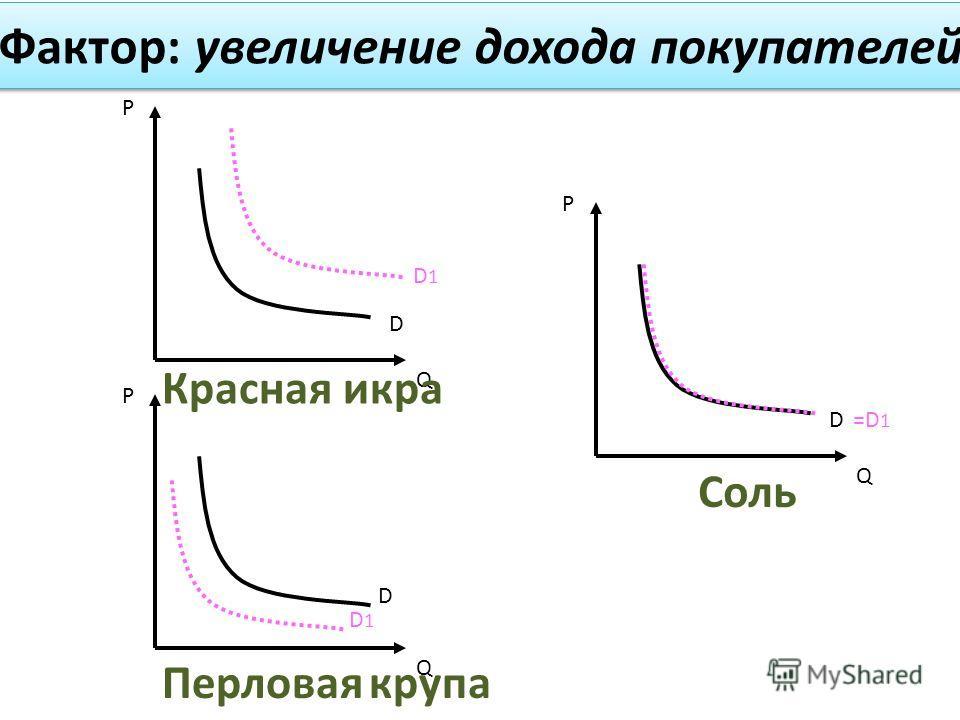 Фактор: увеличение дохода покупателей P Q D1D1 D P Q =D1=D1 D P Q D1D1 D Перловая крупа Красная икра Соль