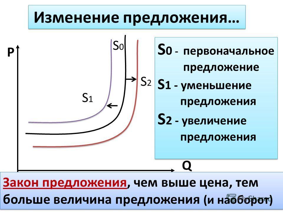 P Q S0S0 S2S2 Изменение предложения… S1S1 S 0 - первоначальное предложение S 1 - уменьшение предложения S 2 - увеличение предложения S 0 - первоначальное предложение S 1 - уменьшение предложения S 2 - увеличение предложения Закон предложения, чем выш