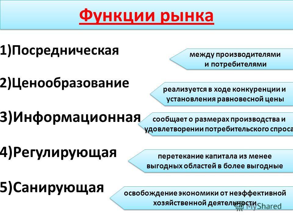 Функции рынка 1)Посредническая 2)Ценообразование 3)Информационная 4)Регулирующая 5)Санирующая между производителями и потребителями между производителями и потребителями реализуется в ходе конкуренции и установления равновесной цены реализуется в ход