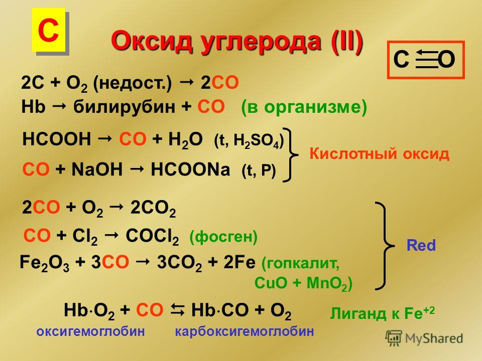Оксид углерода (II) 2C + O 2 (недост.) 2CO C O Hb билирубин + CO (в организме) HCOOH CO + H 2 O (t, H 2 SO 4 ) CO + NaOH HCOONa (t, P) Кислотный оксид 2CO + O 2 2CO 2 CO + Cl 2 COCl 2 (фосген) Fe 2 O 3 + 3CO 3CO 2 + 2Fe (гопкалит, CuO + MnO 2 ) Red H