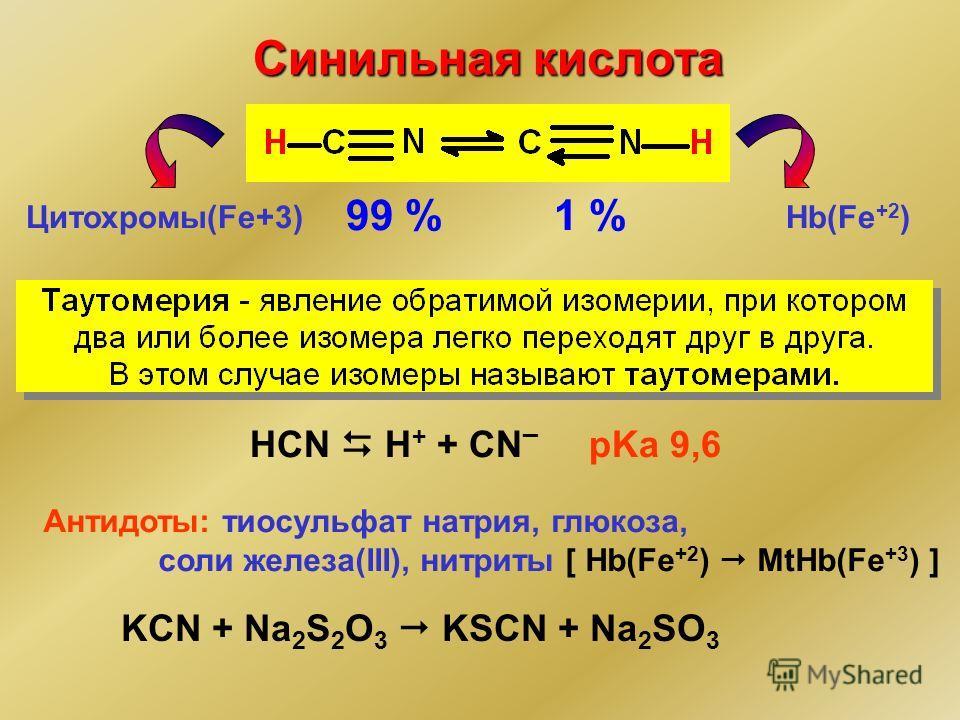 Синильная кислота 99 %1 % HCN H + + CN ¯ pKa 9,6 Антидоты: тиосульфат натрия, глюкоза, соли железа(III), нитриты [ Hb(Fe +2 ) MtHb(Fe +3 ) ] KCN + Na 2 S 2 O 3 KSCN + Na 2 SO 3 Hb(Fe +2 )Цитохромы(Fe+3)