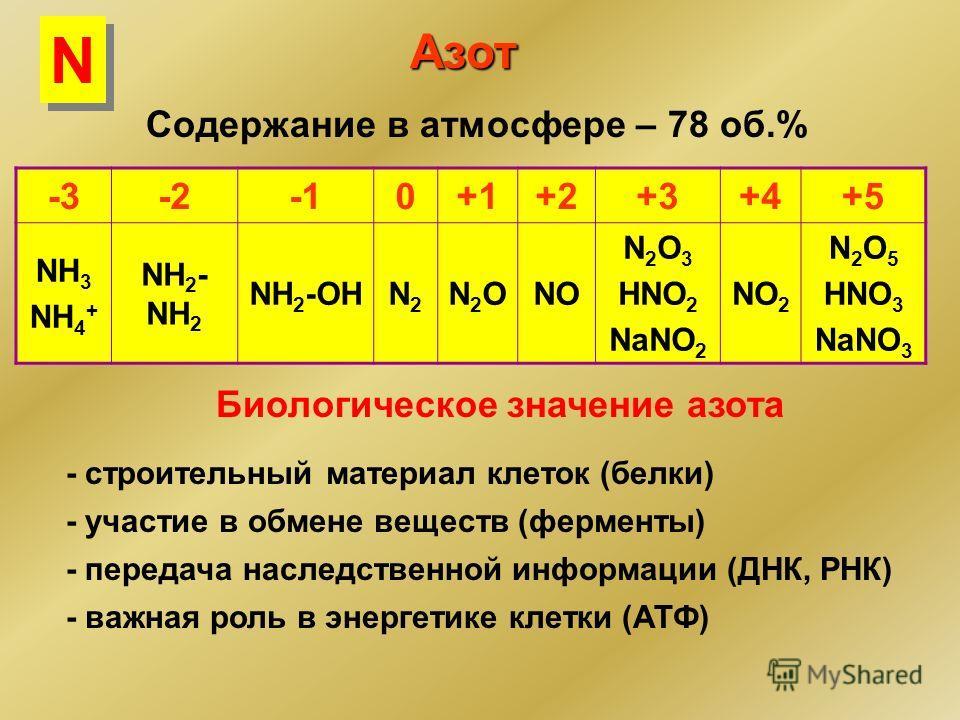 Азот -3-20+1+2+3+4+5 NH 3 NH 4 + NH 2 - NH 2 NH 2 -OHN2N2 N2ON2ONO N 2 O 3 HNO 2 NaNO 2 NO 2 N 2 O 5 HNO 3 NaNO 3 Содержание в атмосфере – 78 об.% Биологическое значение азота - строительный материал клеток (белки) - участие в обмене веществ (фермент