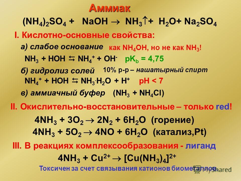 III. В реакциях комплексообразования - лиганд 4NH 3 + Cu 2+ [Cu(NH 3 ) 4 ] 2+ Токсичен за счет связывания катионов биометаллов. 4NH 3 + 5O 2 4NО + 6H 2 O (катализ,Pt) 4NH 3 + 3O 2 2N 2 + 6H 2 O (горение) II. Окислительно-восстановительные – только re