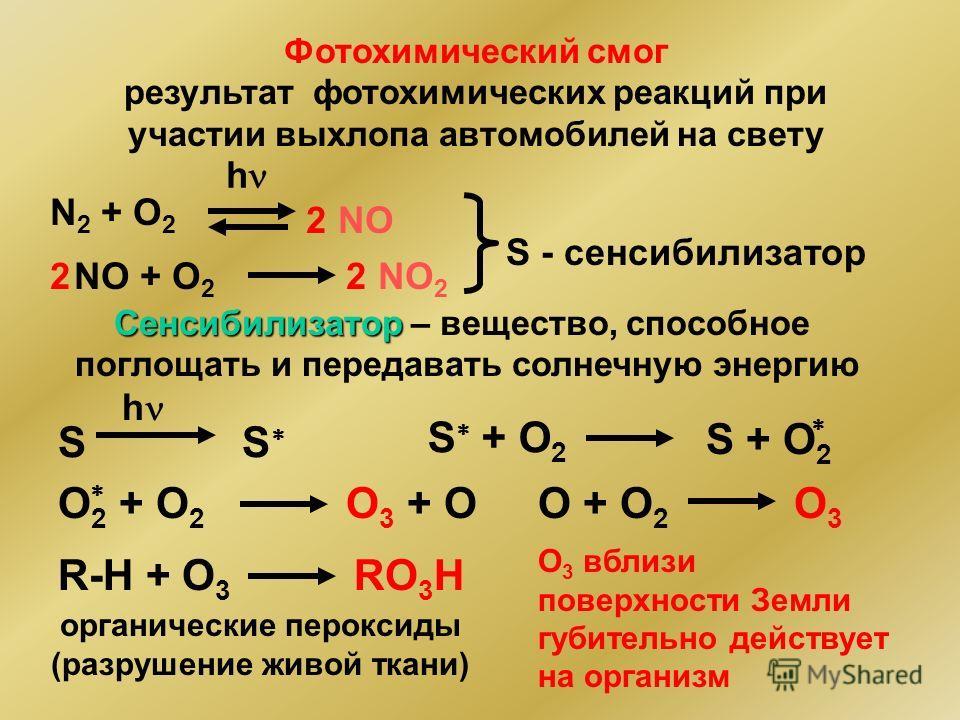 Сенсибилизатор Сенсибилизатор – вещество, способное поглощать и передавать солнечную энергию N 2 + O 2 h NO2 NO + O 2 NO 2 22 S - сенсибилизатор Фотохимический смог результат фотохимических реакций при участии выхлопа автомобилей на свету h SS S + O