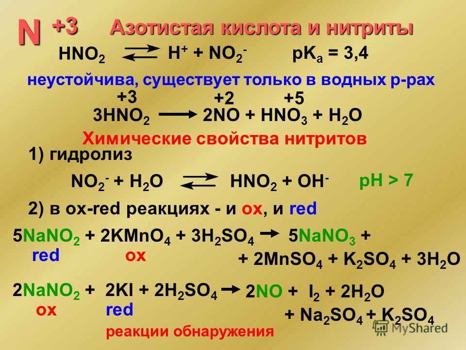 N +3 Азотистая кислота и нитриты HNO 2 H + + NO 2 - pK a = 3,4 неустойчива, существует только в водных р-рах 3HNO 2 2NO + HNO 3 + H 2 O +3 +2+5 Химические свойства нитритов 1) гидролиз NO 2 - + H 2 OHNO 2 + OH - pH > 7 2) в оx-red реакциях - и ox, и