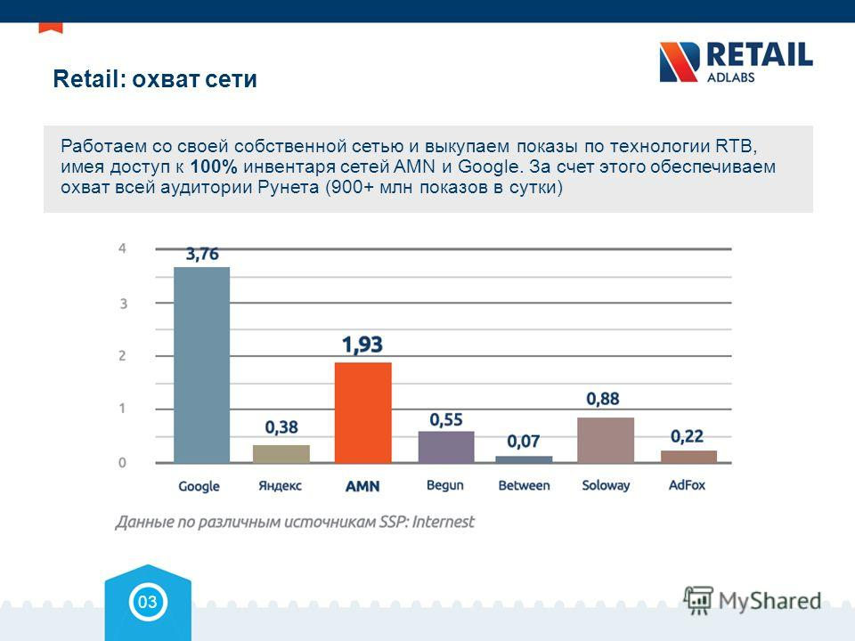 Retail: охват сети Работаем со своей собственной сетью и выкупаем показы по технологии RTB, имея доступ к 100% инвентаря сетей AMN и Google. За счет этого обеспечиваем охват всей аудитории Рунета (900+ млн показов в сутки) 03