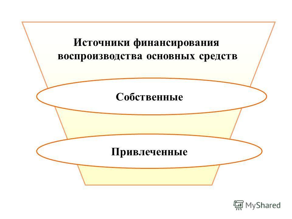 Источники финансирования воспроизводства основных средств Привлеченные Собственные