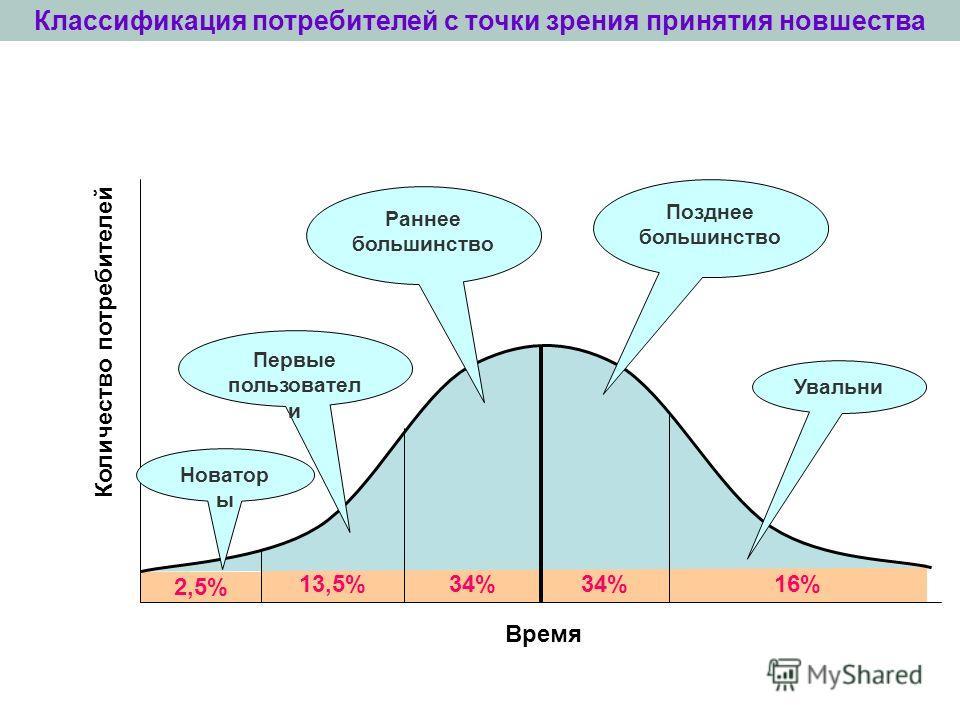 16%34% 13,5% 2,5% Классификация потребителей с точки зрения принятия новшества Новатор ы Первые пользовател и Раннее большинство Позднее большинство Увальни Время Количество потребителей