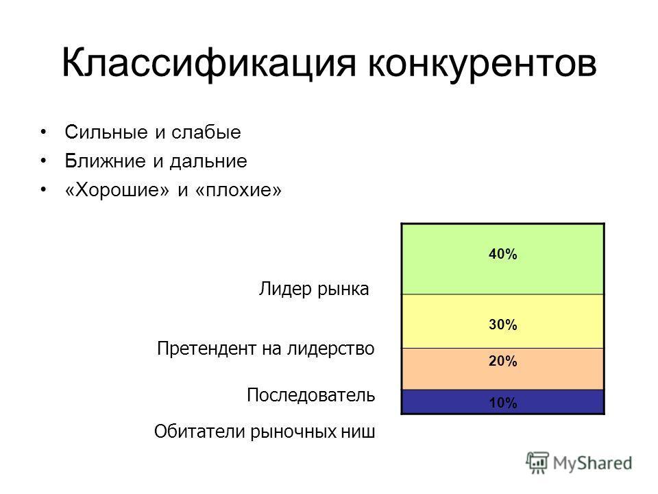 Классификация конкурентов Сильные и слабые Ближние и дальние «Хорошие» и «плохие» 40% 30% 20% 10% Лидер рынка Обитатели рыночных ниш Последователь Претендент на лидерство