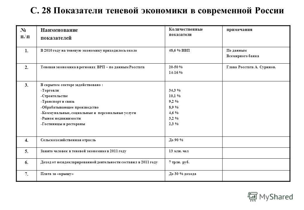 С. 28 Показатели теневой экономики в современной России п.\п Наименование показателей Количественные показатели примечания 1. В 2010 году на теневую экономику приходилось около48,6 % ВВППо данным Всемирного банка 2. Теневая экономика в регионах ВРП –