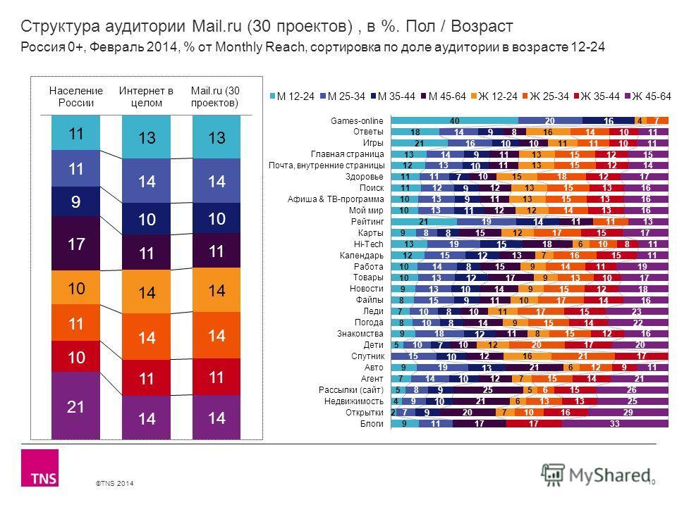 ©TNS 2014 X AXIS LOWER LIMIT UPPER LIMIT CHART TOP Y AXIS LIMIT Структура аудитории Mail.ru (30 проектов), в %. Пол / Возраст 10 Россия 0+, Февраль 2014, % от Monthly Reach, сортировка по доле аудитории в возрасте 12-24