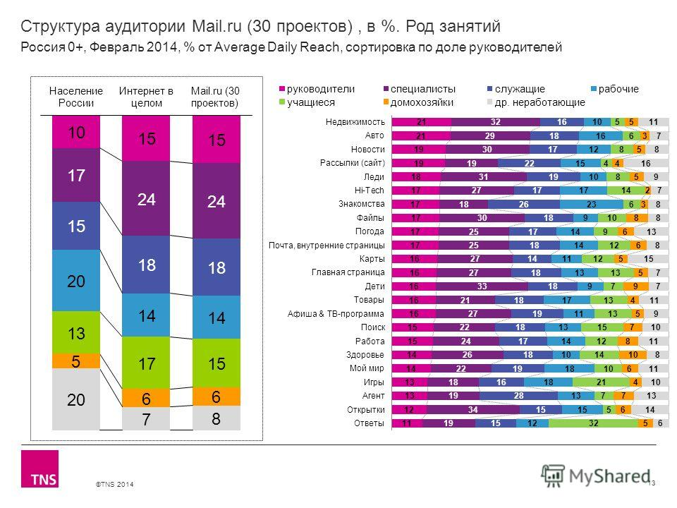 ©TNS 2014 X AXIS LOWER LIMIT UPPER LIMIT CHART TOP Y AXIS LIMIT Структура аудитории Mail.ru (30 проектов), в %. Род занятий 13 Россия 0+, Февраль 2014, % от Average Daily Reach, сортировка по доле руководителей