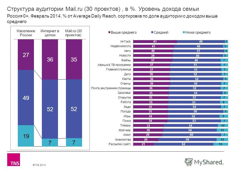 ©TNS 2014 X AXIS LOWER LIMIT UPPER LIMIT CHART TOP Y AXIS LIMIT Структура аудитории Mail.ru (30 проектов), в %. Уровень дохода семьи 17 Россия 0+, Февраль 2014, % от Average Daily Reach, сортировка по доле аудитории с доходом выше среднего