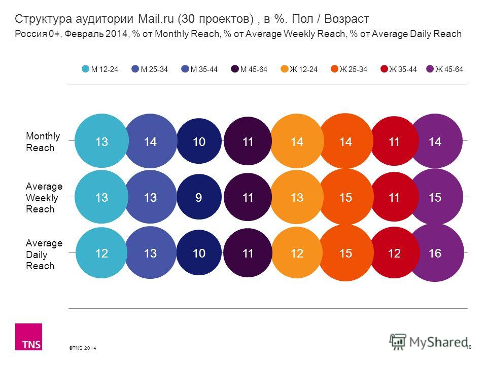 ©TNS 2014 X AXIS LOWER LIMIT UPPER LIMIT CHART TOP Y AXIS LIMIT Структура аудитории Mail.ru (30 проектов), в %. Пол / Возраст 18 М 12-24М 25-34М 35-44М 45-64Ж 12-24Ж 25-34Ж 35-44 Россия 0+, Февраль 2014, % от Monthly Reach, % от Average Weekly Reach,
