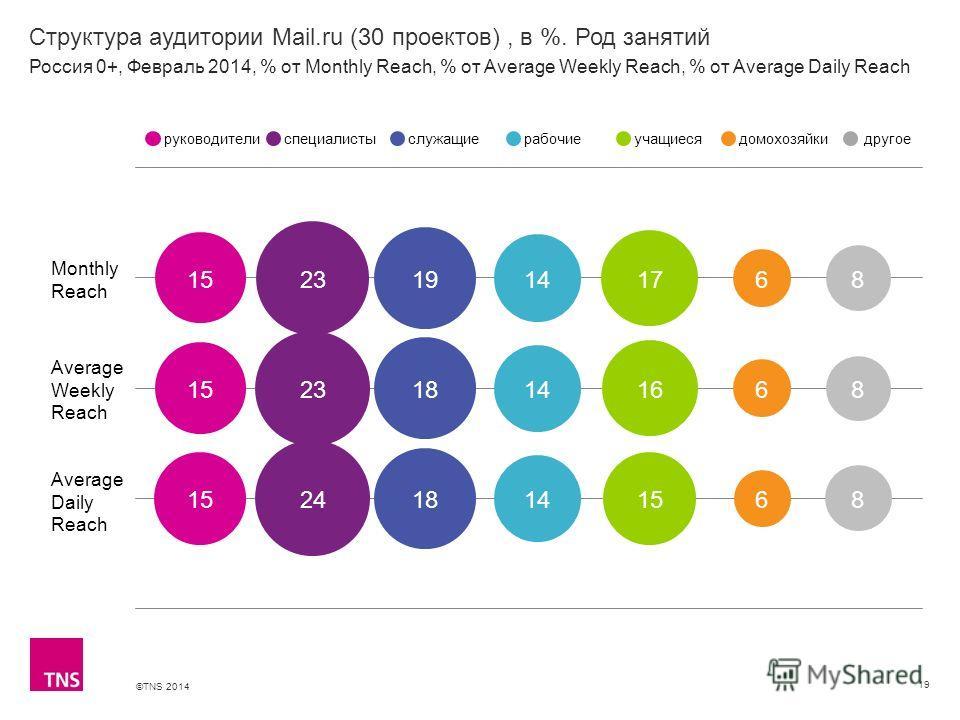 ©TNS 2014 X AXIS LOWER LIMIT UPPER LIMIT CHART TOP Y AXIS LIMIT Структура аудитории Mail.ru (30 проектов), в %. Род занятий 19 Monthly Reach Average Weekly Reach Average Daily Reach руководителиспециалистыслужащиерабочиеучащиесядомохозяйкидругое Росс