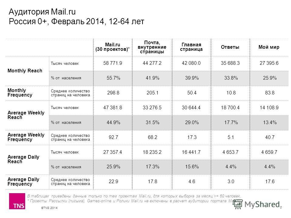 ©TNS 2014 X AXIS LOWER LIMIT UPPER LIMIT CHART TOP Y AXIS LIMIT Аудитория Mail.ru Россия 0+, Февраль 2014, 12-64 лет 2 В таблицах приведены данные только по тем проектам Mail.ru, для которых выборка за месяц >= 60 человек. * Проекты Рассылки (письма)