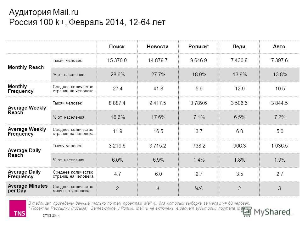 ©TNS 2014 X AXIS LOWER LIMIT UPPER LIMIT CHART TOP Y AXIS LIMIT Аудитория Mail.ru Россия 100 k+, Февраль 2014, 12-64 лет 22 В таблицах приведены данные только по тем проектам Mail.ru, для которых выборка за месяц >= 60 человек. * Проекты Рассылки (пи
