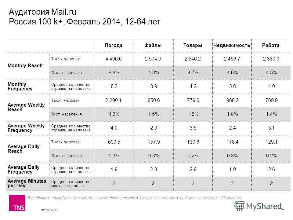 ©TNS 2014 X AXIS LOWER LIMIT UPPER LIMIT CHART TOP Y AXIS LIMIT Аудитория Mail.ru Россия 100 k+, Февраль 2014, 12-64 лет 24 В таблицах приведены данные только по тем проектам Mail.ru, для которых выборка за месяц >= 60 человек. ПогодаФайлыТоварыНедви