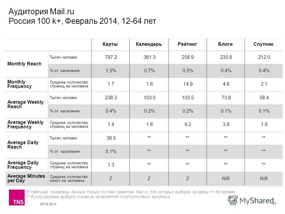 ©TNS 2014 X AXIS LOWER LIMIT UPPER LIMIT CHART TOP Y AXIS LIMIT Аудитория Mail.ru Россия 100 k+, Февраль 2014, 12-64 лет 26 КартыКалендарьРейтингБлогиСпутник Monthly Reach Тысяч человек 797.2 361.3 256.9 235.8 212.0 % от населения 1.5% 0.7% 0.5% 0.4%