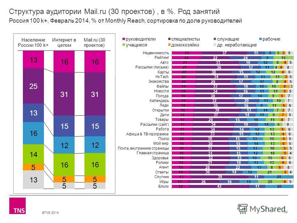 ©TNS 2014 X AXIS LOWER LIMIT UPPER LIMIT CHART TOP Y AXIS LIMIT Структура аудитории Mail.ru (30 проектов), в %. Род занятий 32 Россия 100 k+, Февраль 2014, % от Monthly Reach, сортировка по доле руководителей