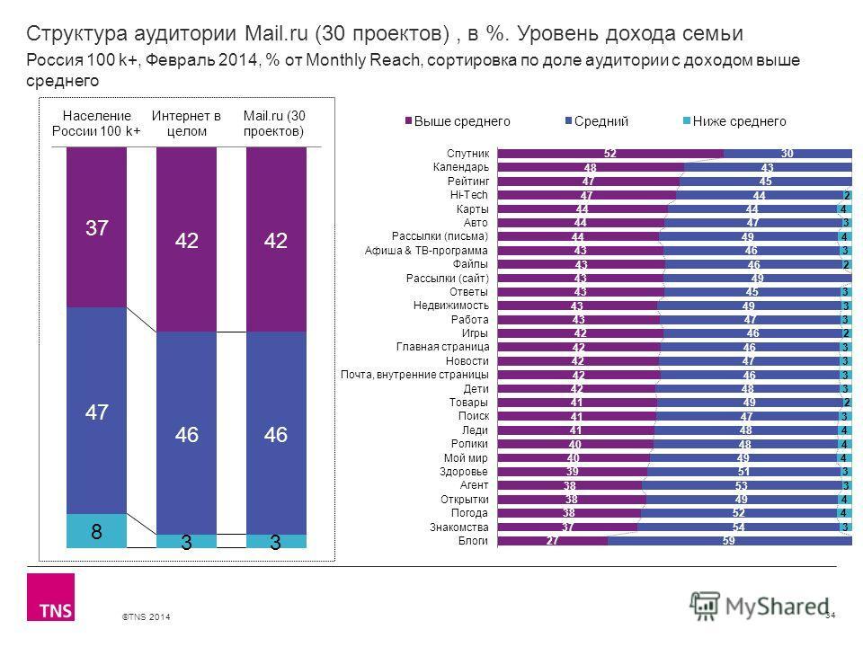 ©TNS 2014 X AXIS LOWER LIMIT UPPER LIMIT CHART TOP Y AXIS LIMIT Структура аудитории Mail.ru (30 проектов), в %. Уровень дохода семьи 34 Россия 100 k+, Февраль 2014, % от Monthly Reach, сортировка по доле аудитории с доходом выше среднего