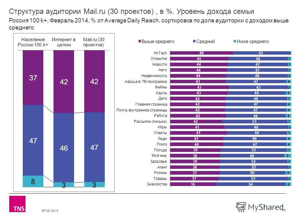 ©TNS 2014 X AXIS LOWER LIMIT UPPER LIMIT CHART TOP Y AXIS LIMIT Структура аудитории Mail.ru (30 проектов), в %. Уровень дохода семьи 35 Россия 100 k+, Февраль 2014, % от Average Daily Reach, сортировка по доле аудитории с доходом выше среднего