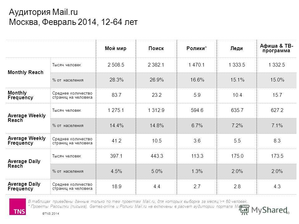 ©TNS 2014 X AXIS LOWER LIMIT UPPER LIMIT CHART TOP Y AXIS LIMIT Аудитория Mail.ru Москва, Февраль 2014, 12-64 лет 40 В таблицах приведены данные только по тем проектам Mail.ru, для которых выборка за месяц >= 60 человек. * Проекты Рассылки (письма),