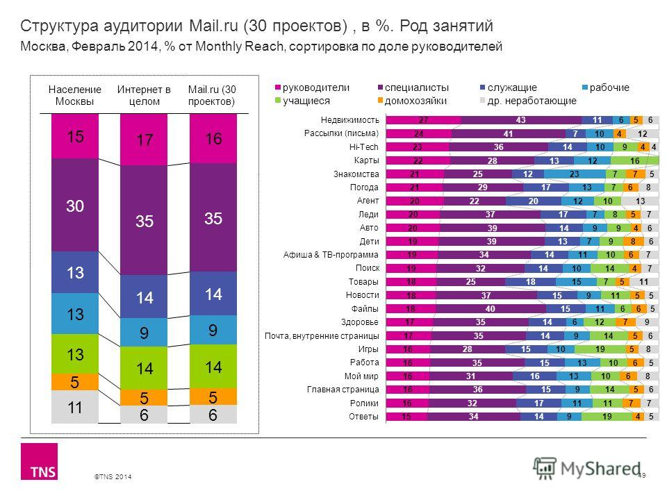 ©TNS 2014 X AXIS LOWER LIMIT UPPER LIMIT CHART TOP Y AXIS LIMIT Структура аудитории Mail.ru (30 проектов), в %. Род занятий 49 Москва, Февраль 2014, % от Monthly Reach, сортировка по доле руководителей