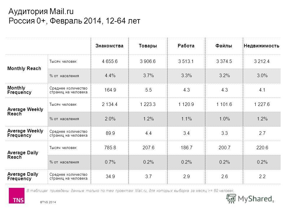 ©TNS 2014 X AXIS LOWER LIMIT UPPER LIMIT CHART TOP Y AXIS LIMIT Аудитория Mail.ru Россия 0+, Февраль 2014, 12-64 лет 5 ЗнакомстваТоварыРаботаФайлыНедвижимость Monthly Reach Тысяч человек 4 655.63 906.63 513.13 374.53 212.4 % от населения 4.4% 3.7% 3.
