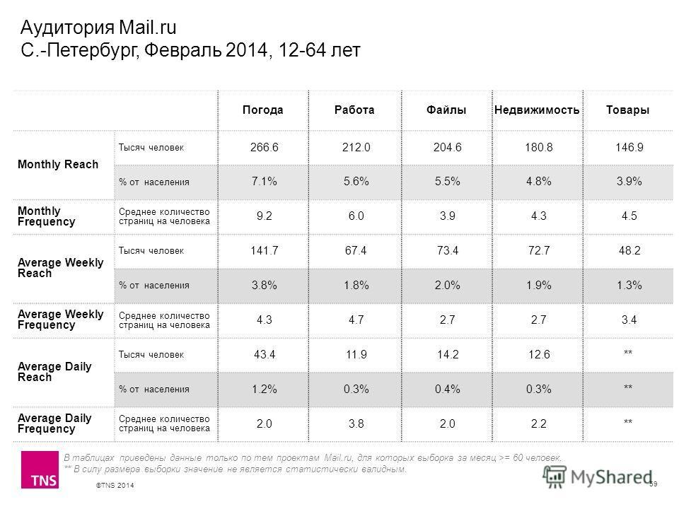 ©TNS 2014 X AXIS LOWER LIMIT UPPER LIMIT CHART TOP Y AXIS LIMIT Аудитория Mail.ru С.-Петербург, Февраль 2014, 12-64 лет 59 ПогодаРаботаФайлыНедвижимостьТовары Monthly Reach Тысяч человек 266.6 212.0 204.6 180.8 146.9 % от населения 7.1% 5.6% 5.5% 4.8