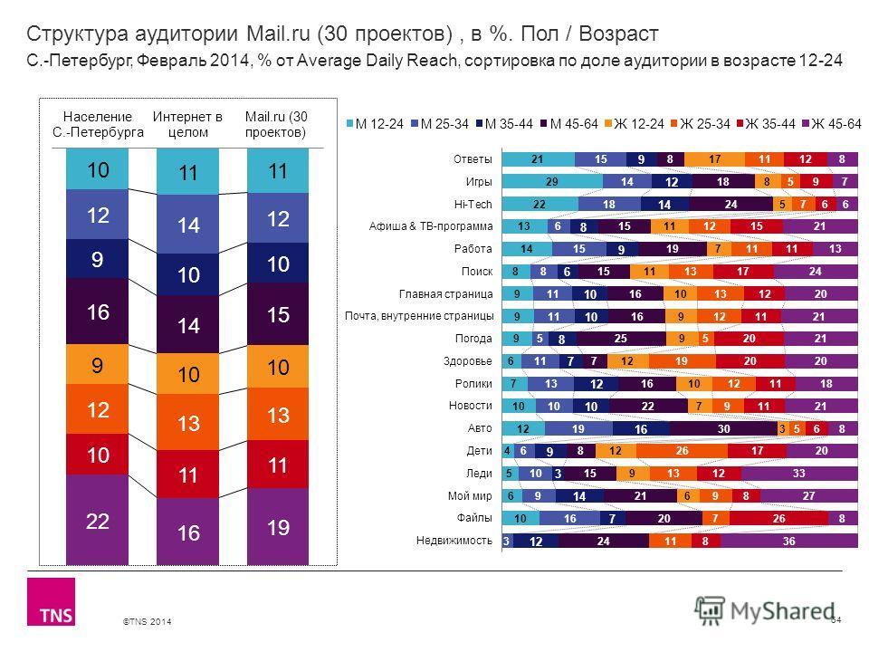 ©TNS 2014 X AXIS LOWER LIMIT UPPER LIMIT CHART TOP Y AXIS LIMIT Структура аудитории Mail.ru (30 проектов), в %. Пол / Возраст 64 С.-Петербург, Февраль 2014, % от Average Daily Reach, сортировка по доле аудитории в возрасте 12-24