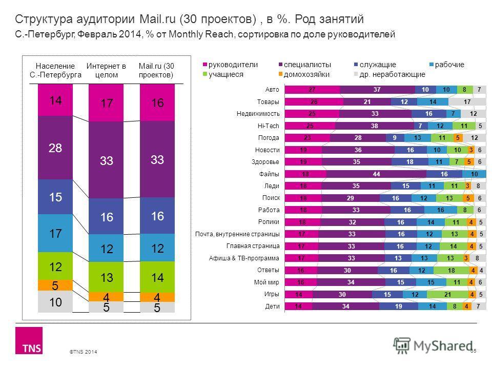 ©TNS 2014 X AXIS LOWER LIMIT UPPER LIMIT CHART TOP Y AXIS LIMIT Структура аудитории Mail.ru (30 проектов), в %. Род занятий 65 С.-Петербург, Февраль 2014, % от Monthly Reach, сортировка по доле руководителей