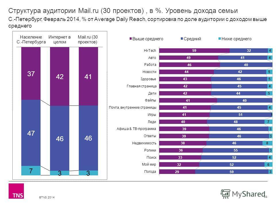 ©TNS 2014 X AXIS LOWER LIMIT UPPER LIMIT CHART TOP Y AXIS LIMIT Структура аудитории Mail.ru (30 проектов), в %. Уровень дохода семьи 68 С.-Петербург, Февраль 2014, % от Average Daily Reach, сортировка по доле аудитории с доходом выше среднего